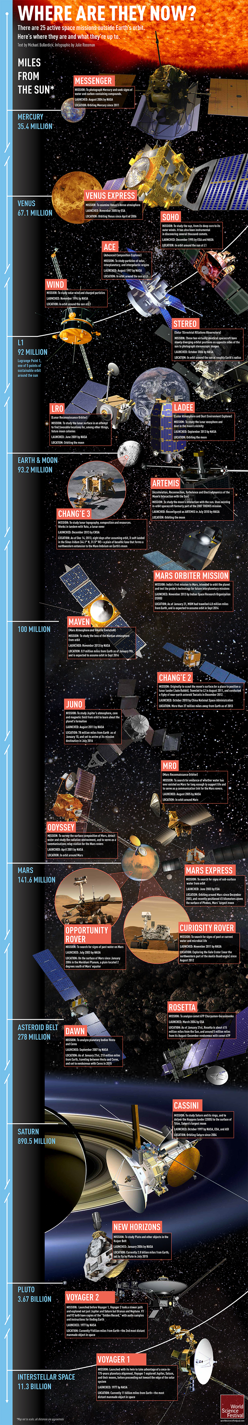 Infographic_Active_Space_Missions